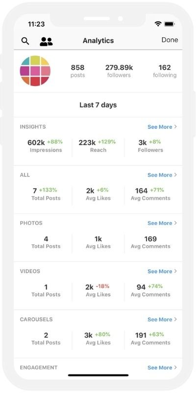 Instagram Feed Planner App: Preview and its analytics tools